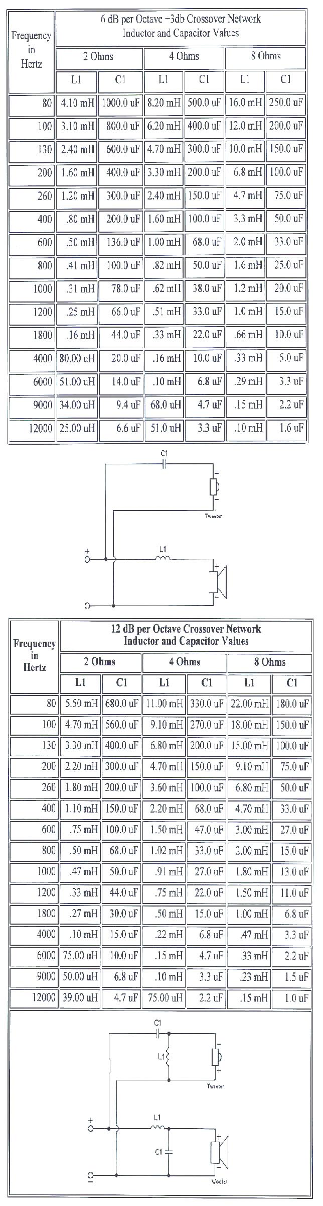 crossover cap/inductor values